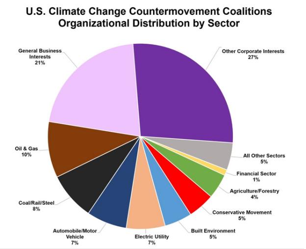 CCCM pie chart