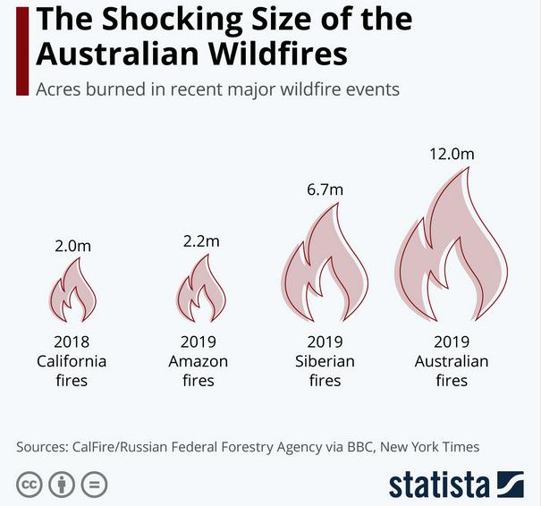 compare wildfire size
