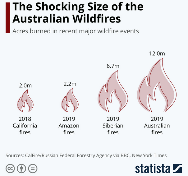 compare wildfire size