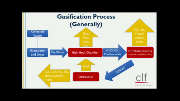 gasification graphic