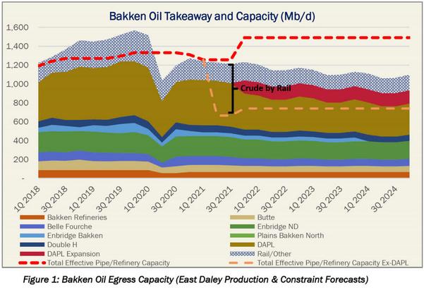 Bakken oil takeaway