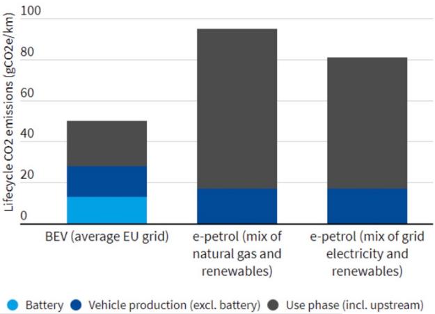 e-fuel mirage